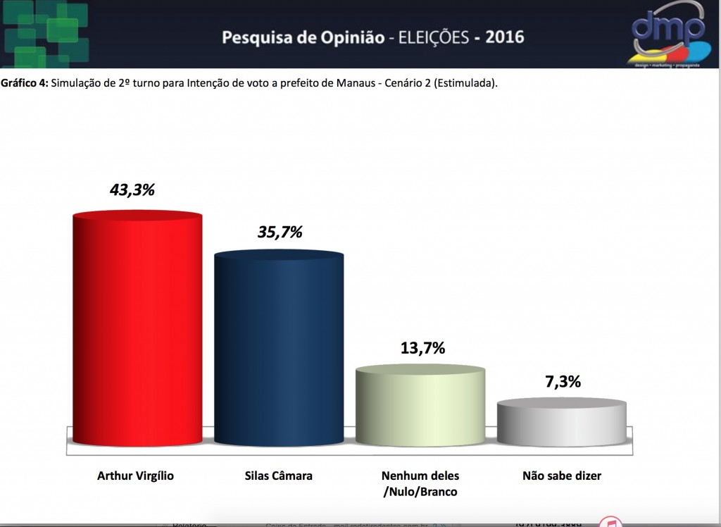PESQUISA DMP 2016 2 TURNO ARTHUR X SILAS