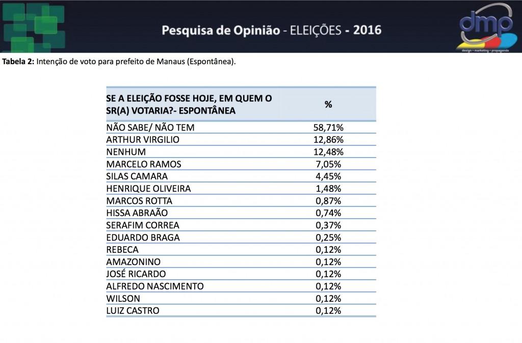 PESQUISA DMP ESPONTANEA 2016