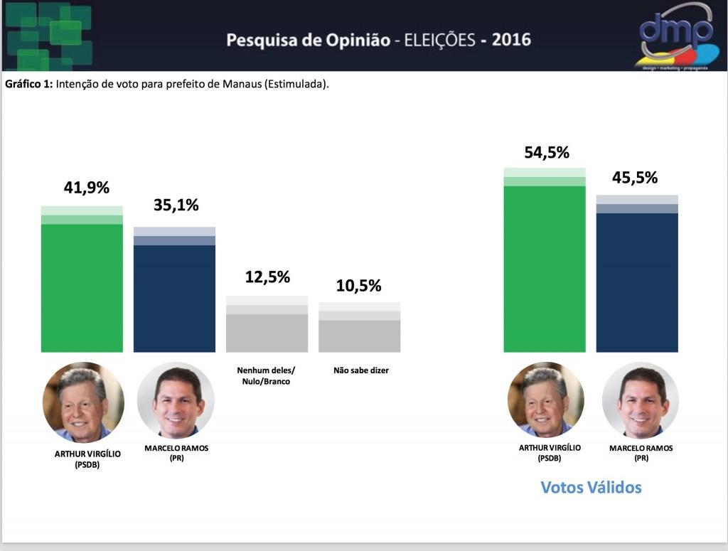 ultima-pesquisa-dmp-votos-validos