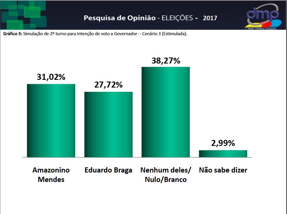 PESQUISA DMP 2017 AM X EB