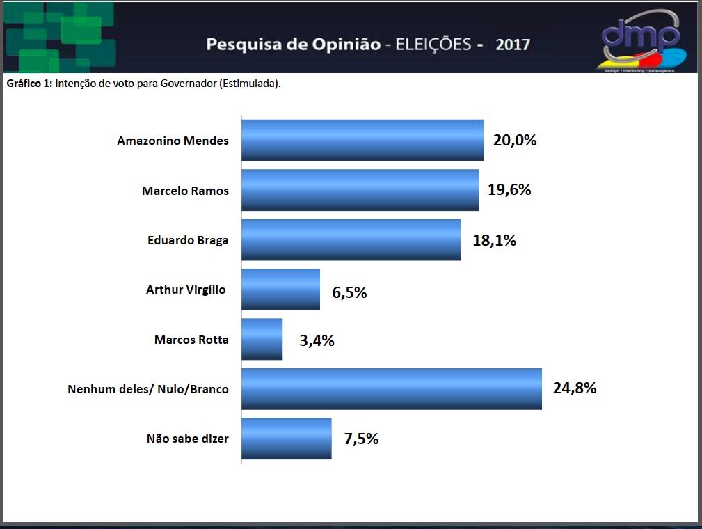 PESQUISA DMP 2017 GERAL EST