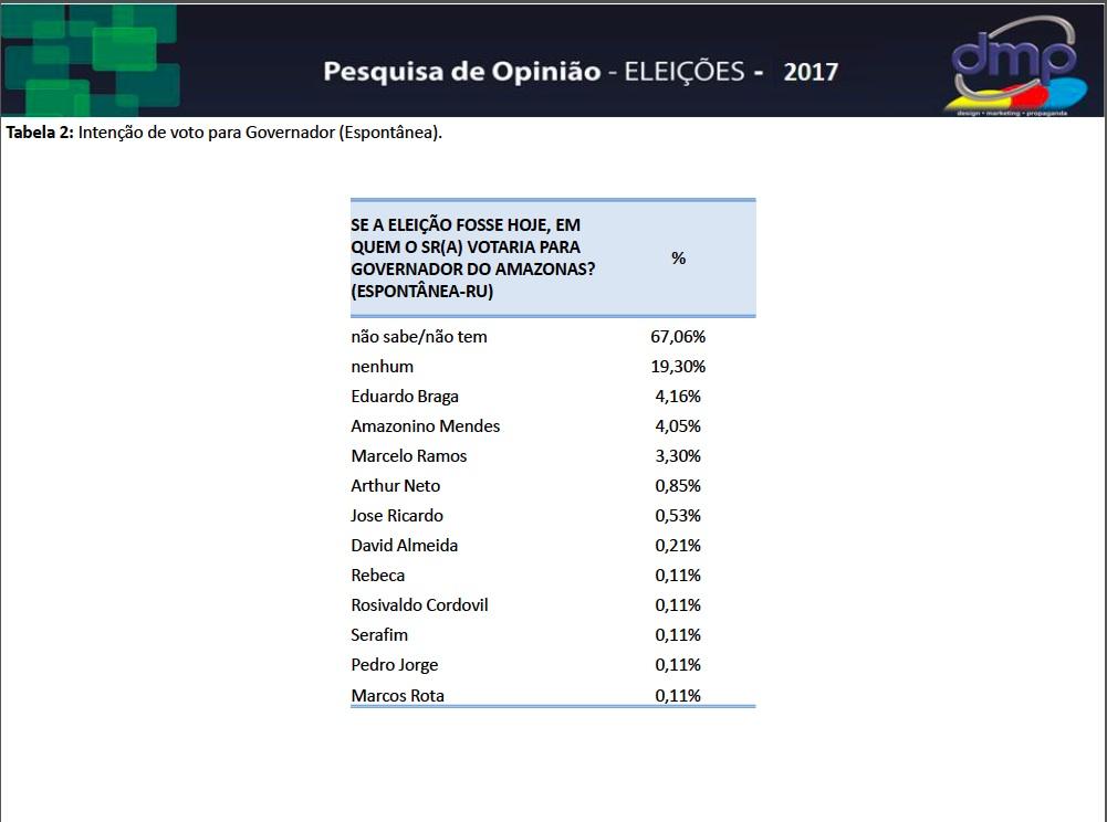 PESQUISA DMP 2017 GERAL EXP