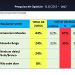 PESQUISA DMP/REDE TIRADENTES: AMAZONINO MANTÉM 30 PONTOS NA FRENTE DE EDUARDO COM VITÓRIA GARANTIDA