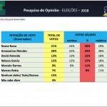 """Na próxima eleição amazonense quer um """"nome novo"""" para comandar o estado"""